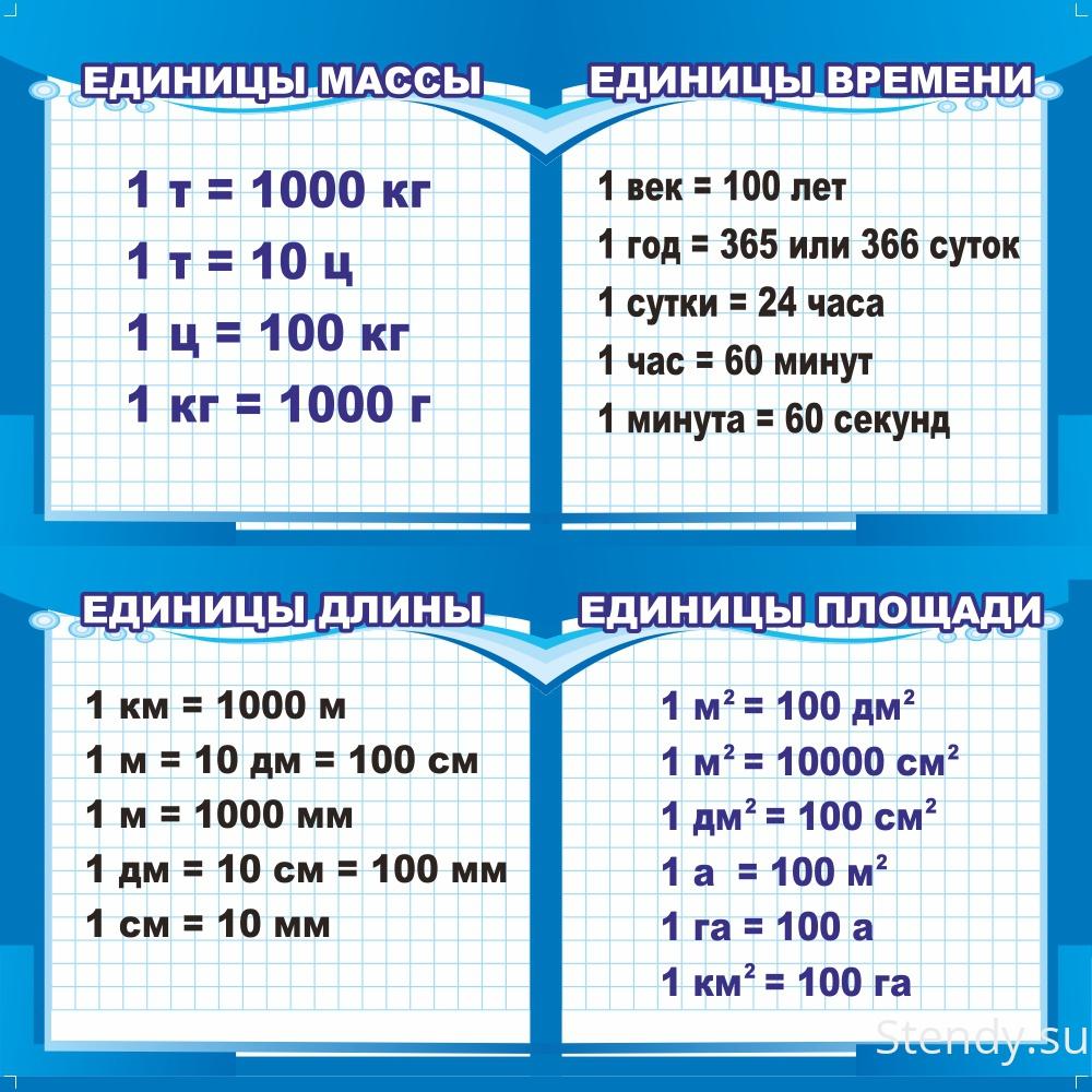 Конспект урока математики в 5 классе по фгос по теме единицы площадей