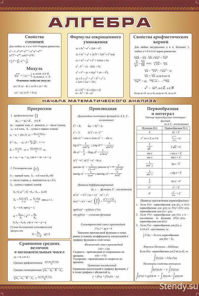 По математике основных формул шпаргалка